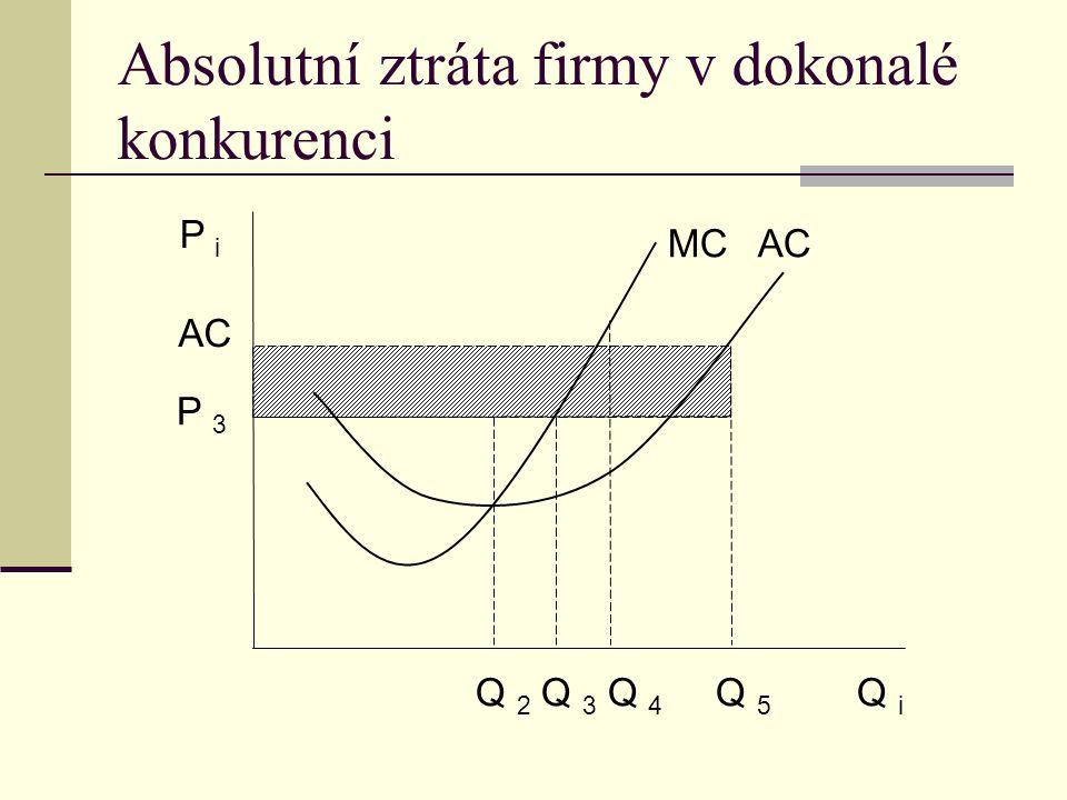 Absolutní ztráta firmy v dokonalé konkurenci AC P 3 P i Q 2 Q 3 Q 4 Q 5 Q i MC AC