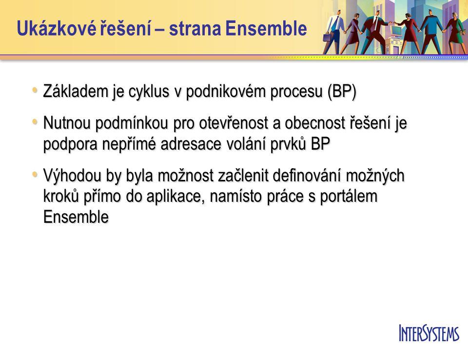 Ukázkové řešení – strana Ensemble Základem je cyklus v podnikovém procesu (BP) Základem je cyklus v podnikovém procesu (BP) Nutnou podmínkou pro otevřenost a obecnost řešení je podpora nepřímé adresace volání prvků BP Nutnou podmínkou pro otevřenost a obecnost řešení je podpora nepřímé adresace volání prvků BP Výhodou by byla možnost začlenit definování možných kroků přímo do aplikace, namísto práce s portálem Ensemble Výhodou by byla možnost začlenit definování možných kroků přímo do aplikace, namísto práce s portálem Ensemble