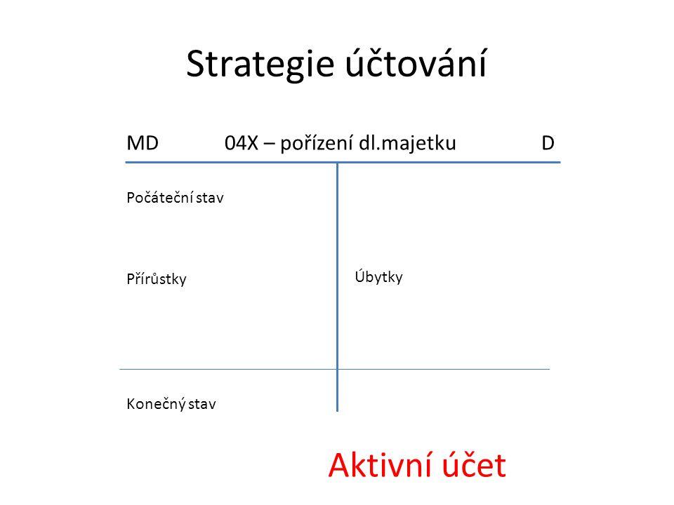 Strategie účtování MD 04X – pořízení dl.majetku D Počáteční stav Přírůstky Úbytky Konečný stav Aktivní účet