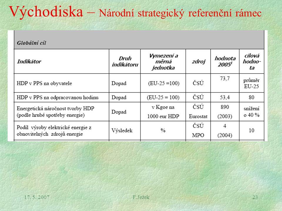 17. 5. 2007F.Ježek23 Východiska – Národní strategický referenční rámec