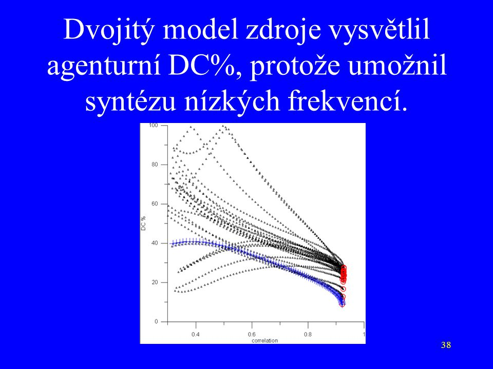 38 Dvojitý model zdroje vysvětlil agenturní DC%, protože umožnil syntézu nízkých frekvencí.