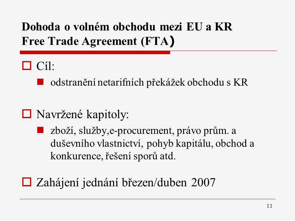 11 Dohoda o volném obchodu mezi EU a KR Free Trade Agreement (FTA )  Cíl: odstranění netarifních překážek obchodu s KR  Navržené kapitoly: zboží, služby,e-procurement, právo prům.