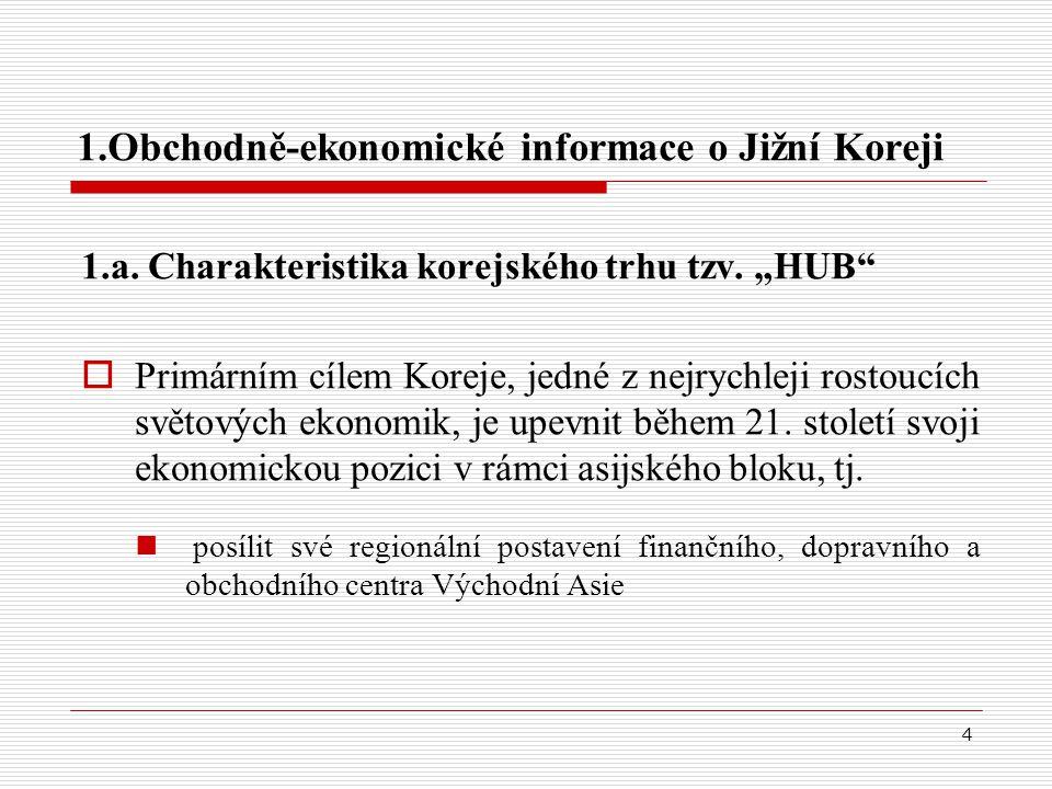 4 1.Obchodně-ekonomické informace o Jižní Koreji 1.a.