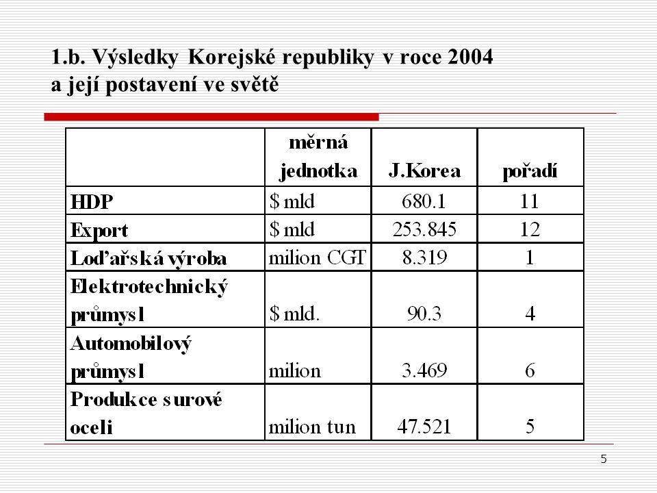 6 1.c.Exportní možnosti  KR je zemí s vyspělou ekonomikou založenou na proexportní politice.