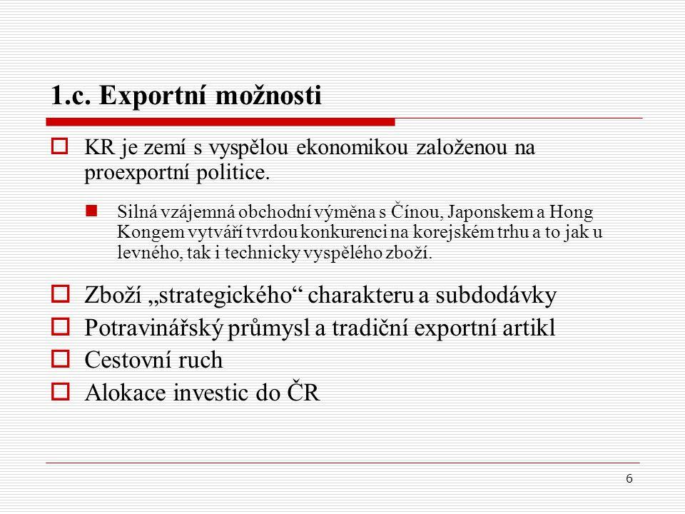 6 1.c. Exportní možnosti  KR je zemí s vyspělou ekonomikou založenou na proexportní politice.