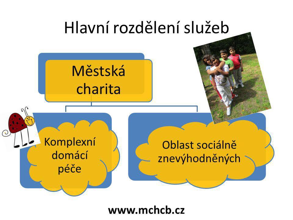 Hlavní rozdělení služeb Městská charita Komplexní domácí péče Oblast sociálně znevýhodněných www.mchcb.cz