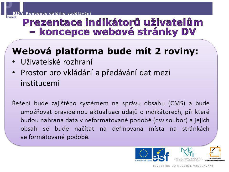 Webová platforma bude mít 2 roviny: Uživatelské rozhraní Prostor pro vkládání a předávání dat mezi institucemi Řešení bude zajištěno systémem na správ