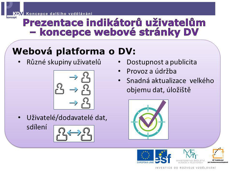 Webová platforma o DV: Různé skupiny uživatelů Uživatelé/dodavatelé dat, sdílení Dostupnost a publicita Provoz a údržba Snadná aktualizace velkého objemu dat, úložiště