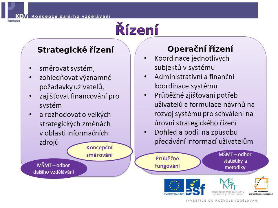 Strategické řízení směrovat systém, zohledňovat významné požadavky uživatelů, zajišťovat financování pro systém a rozhodovat o velkých strategických změnách v oblasti informačních zdrojů Strategické řízení směrovat systém, zohledňovat významné požadavky uživatelů, zajišťovat financování pro systém a rozhodovat o velkých strategických změnách v oblasti informačních zdrojů Operační řízení Koordinace jednotlivých subjektů v systému Administrativní a finanční koordinace systému Průběžné zjišťování potřeb uživatelů a formulace návrhů na rozvoj systému pro schválení na úrovni strategického řízení Dohled a podíl na způsobu předávání informací uživatelům Operační řízení Koordinace jednotlivých subjektů v systému Administrativní a finanční koordinace systému Průběžné zjišťování potřeb uživatelů a formulace návrhů na rozvoj systému pro schválení na úrovni strategického řízení Dohled a podíl na způsobu předávání informací uživatelům Koncepční směrování Průběžné fungování MŠMT – odbor dalšího vzdělávání MŠMT – odbor statistiky a metodiky