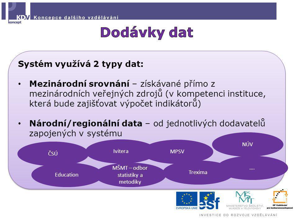Systém využívá 2 typy dat: Mezinárodní srovnání – získávané přímo z mezinárodních veřejných zdrojů (v kompetenci instituce, která bude zajišťovat výpo