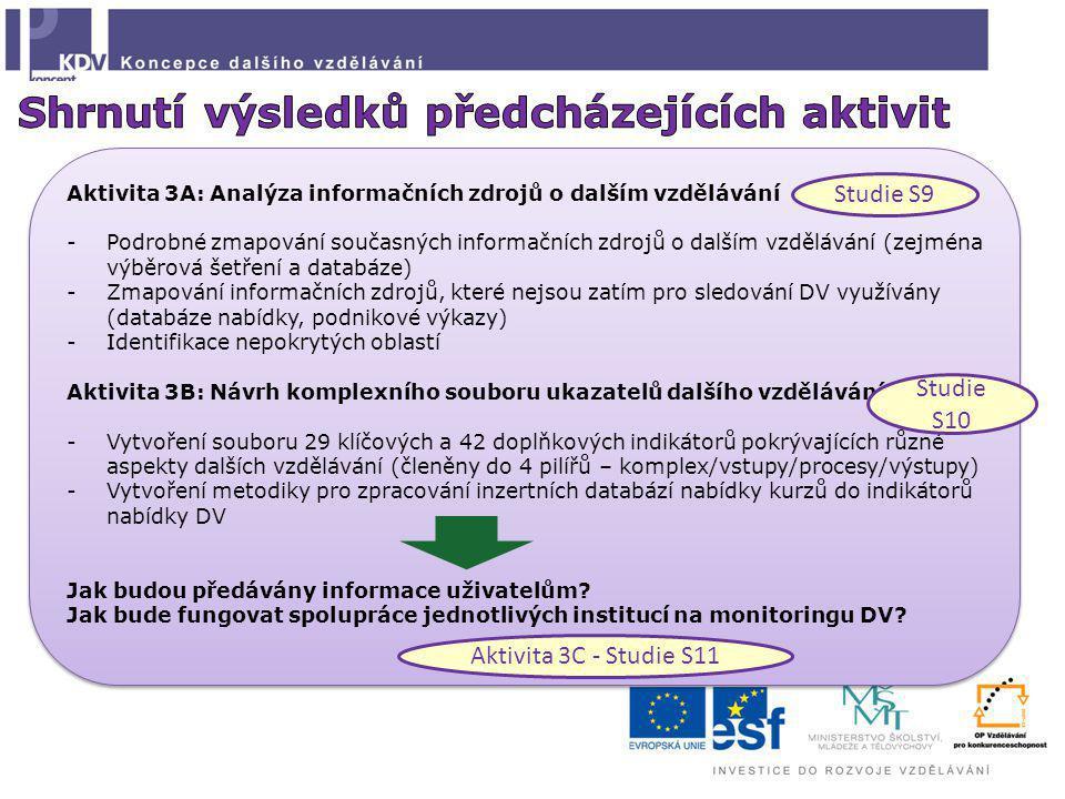 Aktivita 3A: Analýza informačních zdrojů o dalším vzdělávání -Podrobné zmapování současných informačních zdrojů o dalším vzdělávání (zejména výběrová šetření a databáze) -Zmapování informačních zdrojů, které nejsou zatím pro sledování DV využívány (databáze nabídky, podnikové výkazy) -Identifikace nepokrytých oblastí Aktivita 3B: Návrh komplexního souboru ukazatelů dalšího vzdělávání -Vytvoření souboru 29 klíčových a 42 doplňkových indikátorů pokrývajících různé aspekty dalších vzdělávání (členěny do 4 pilířů – komplex/vstupy/procesy/výstupy) -Vytvoření metodiky pro zpracování inzertních databází nabídky kurzů do indikátorů nabídky DV Jak budou předávány informace uživatelům.