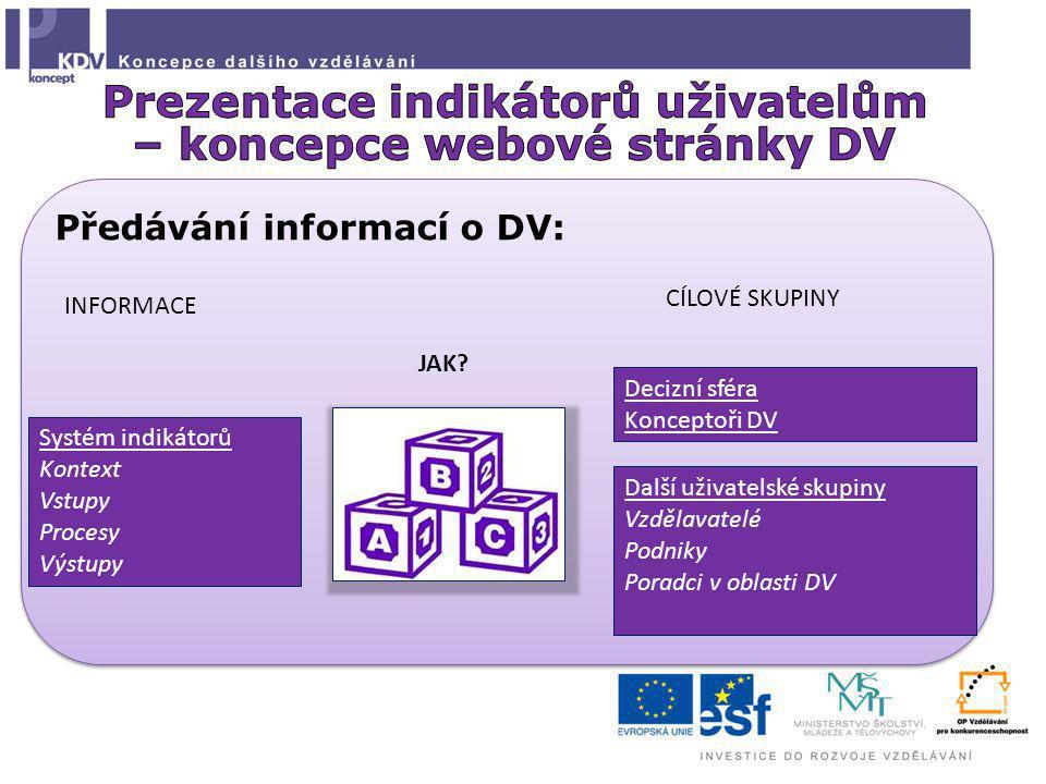 Předávání informací o DV: Systém indikátorů Kontext Vstupy Procesy Výstupy Decizní sféra Konceptoři DV Další uživatelské skupiny Vzdělavatelé Podniky Poradci v oblasti DV INFORMACE JAK.