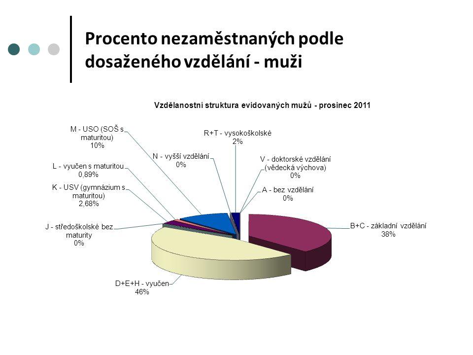 Procento nezaměstnaných podle dosaženého vzdělání - muži
