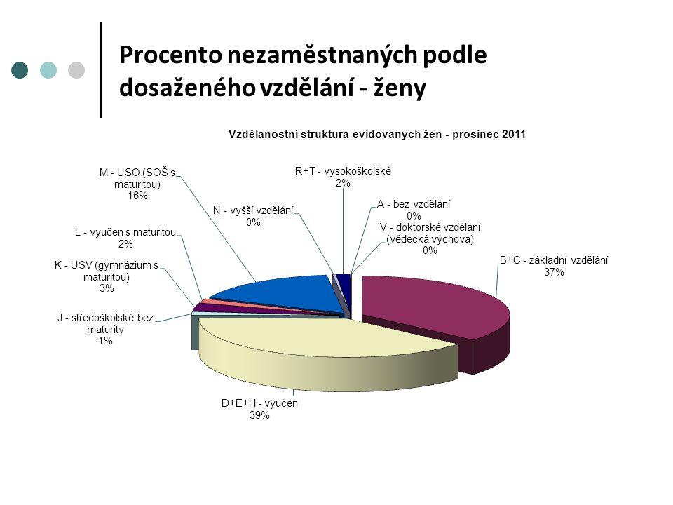 Procento nezaměstnaných podle dosaženého vzdělání - ženy