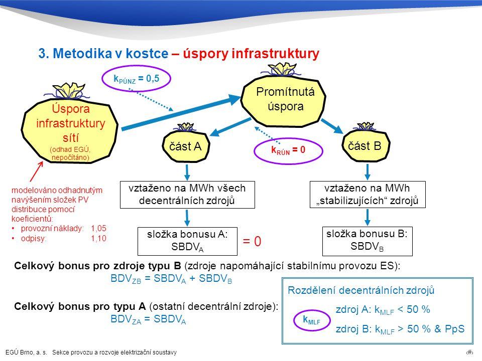 EGÚ Brno, a. s. Sekce provozu a rozvoje elektrizační soustavy 10 Úspora infrastruktury sítí část A vztaženo na MWh všech decentrálních zdrojů k PÚNZ =