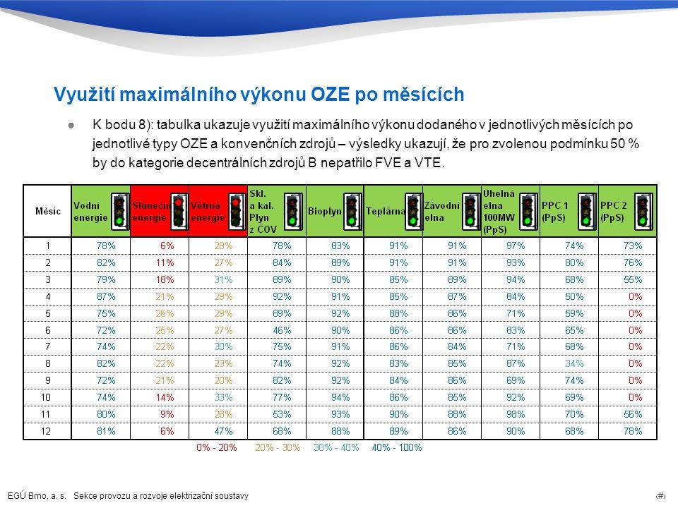 EGÚ Brno, a. s. Sekce provozu a rozvoje elektrizační soustavy 17 Využití maximálního výkonu OZE po měsících ●K bodu 8): tabulka ukazuje využití maximá