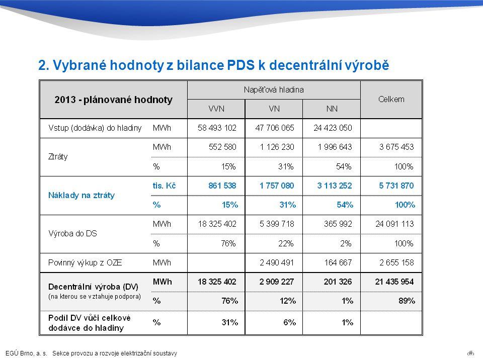 EGÚ Brno, a. s. Sekce provozu a rozvoje elektrizační soustavy 5 2. Vybrané hodnoty z bilance PDS k decentrální výrobě