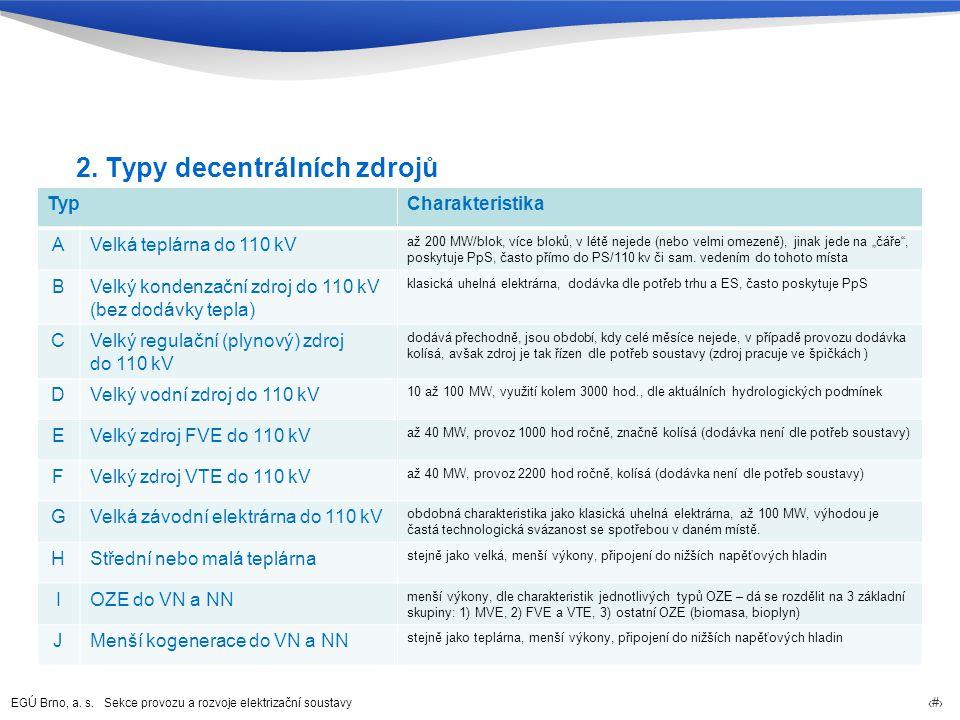 EGÚ Brno, a. s. Sekce provozu a rozvoje elektrizační soustavy 6 2. Typy decentrálních zdrojů TypCharakteristika AVelká teplárna do 110 kV až 200 MW/bl