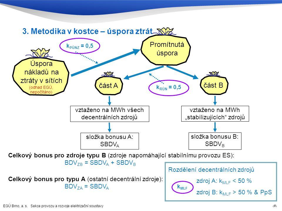 EGÚ Brno, a. s. Sekce provozu a rozvoje elektrizační soustavy 9 Úspora nákladů na ztráty v sítích část A vztaženo na MWh všech decentrálních zdrojů k