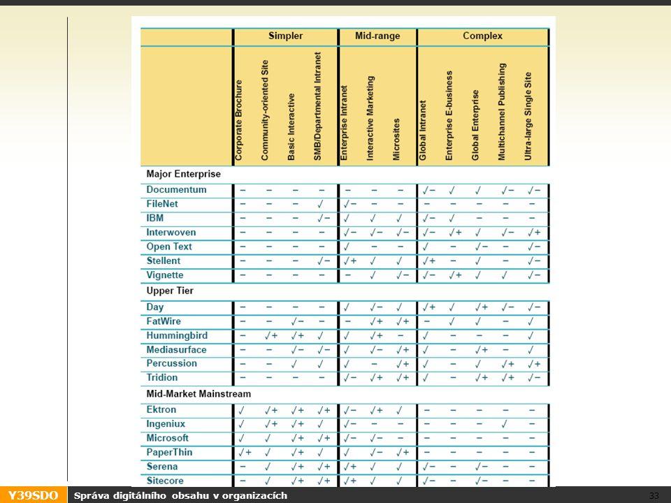Y39SDO Správa digitálního obsahu v organizacích 33