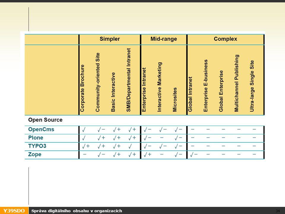 Y39SDO Správa digitálního obsahu v organizacích 34