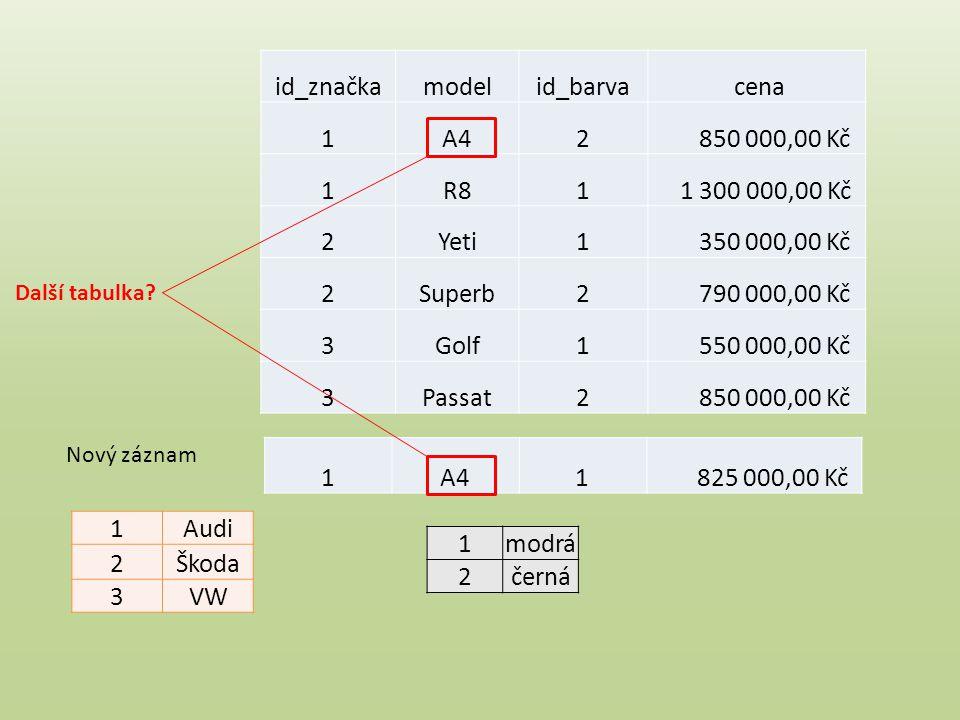 Shrnutí pojmů Databáze Tabulka Pole Záznam Entita Atribut Vazba