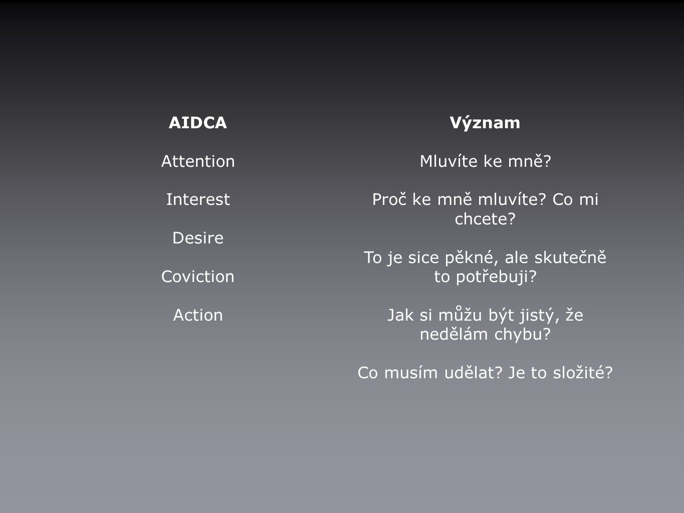 AIDCA Attention Interest Desire Coviction Action Význam Mluvíte ke mně.