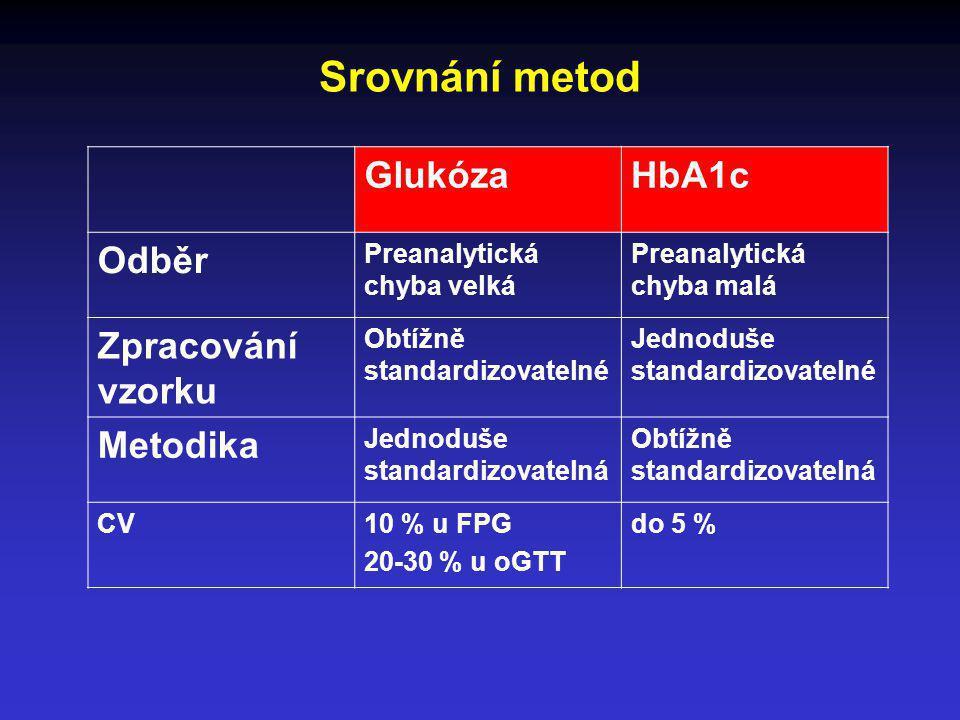Srovnání metod GlukózaHbA1c Odběr Preanalytická chyba velká Preanalytická chyba malá Zpracování vzorku Obtížně standardizovatelné Jednoduše standardiz