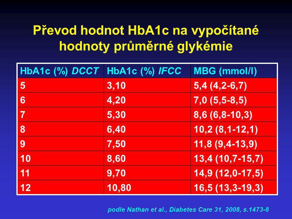 Převod hodnot HbA1c na vypočítané hodnoty průměrné glykémie HbA1c (%) DCCTHbA1c (%) IFCCMBG (mmol/l) 53,105,4 (4,2-6,7) 64,207,0 (5,5-8,5) 75,308,6 (6