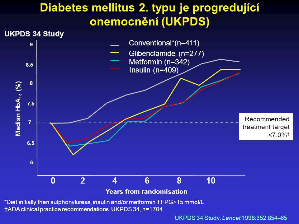 Diabetes mellitus 2. typu je progredující onemocnění (UKPDS) UKPDS 34 Study. Lancet 1998:352:854–65 *Diet initially then sulphonylureas, insulin and/o