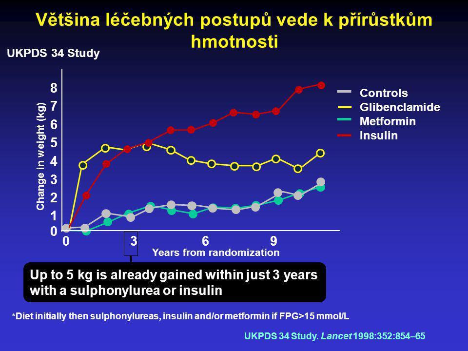 Většina léčebných postupů vede k přírůstkům hmotnosti Years from randomization Change in weight (kg) 0 1 5 8 7 6 4 3 2 * Diet initially then sulphonyl