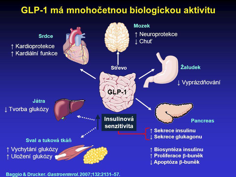 GLP-1 má mnohočetnou biologickou aktivitu Baggio & Drucker. Gastroenterol. 2007;132:2131–57. Mozek Žaludek Pancreas Sval a tuková tkáň Srdce Střevo ↑