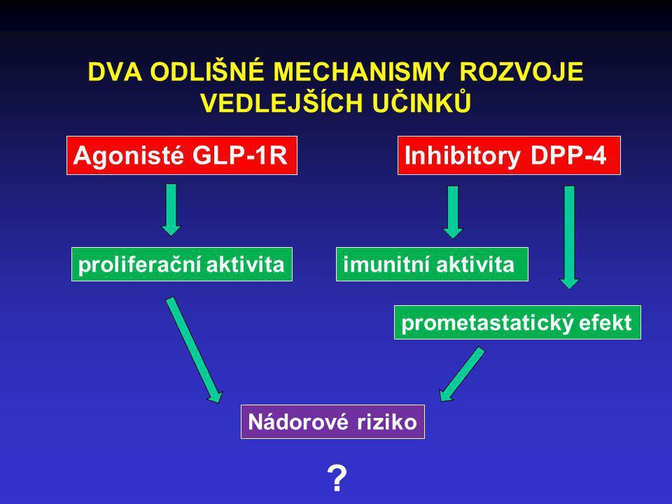 DVA ODLIŠNÉ MECHANISMY ROZVOJE VEDLEJŠÍCH UČINKŮ Agonisté GLP-1RInhibitory DPP-4 proliferační aktivitaimunitní aktivita prometastatický efekt Nádorové