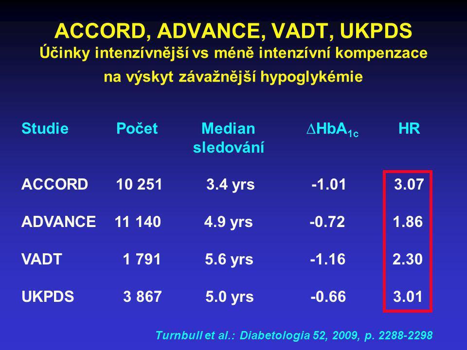 ACCORD, ADVANCE, VADT, UKPDS Účinky intenzívnější vs méně intenzívní kompenzace na výskyt závažnější hypoglykémie Studie Počet Median ∆HbA 1c HR sledo
