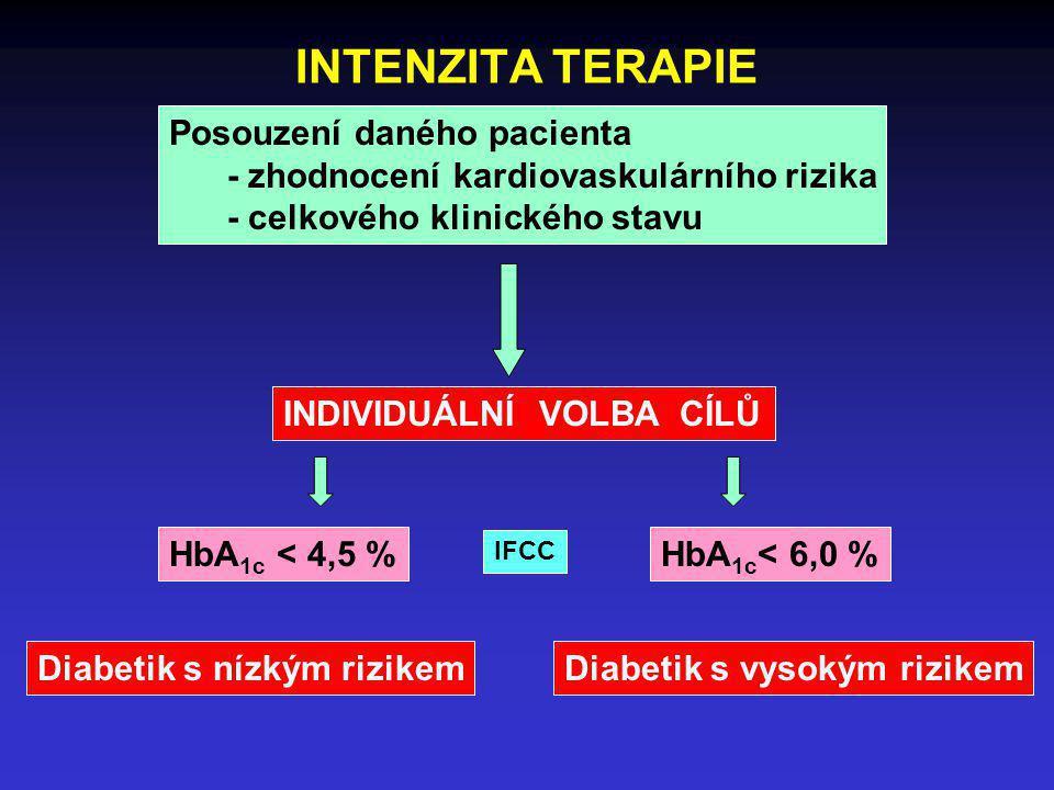 INTENZITA TERAPIE Posouzení daného pacienta - zhodnocení kardiovaskulárního rizika - celkového klinického stavu INDIVIDUÁLNÍ VOLBA CÍLŮ HbA 1c < 4,5 %