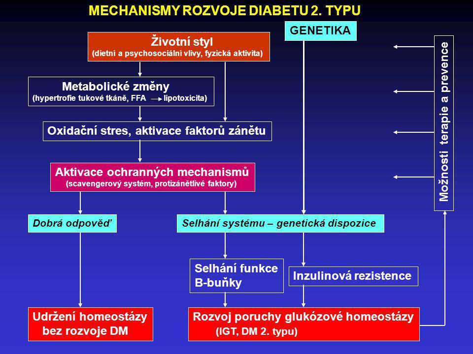Životní styl (dietní a psychosociální vlivy, fyzická aktivita) Metabolické změny (hypertrofie tukové tkáně, FFA lipotoxicita) Oxidační stres, aktivace