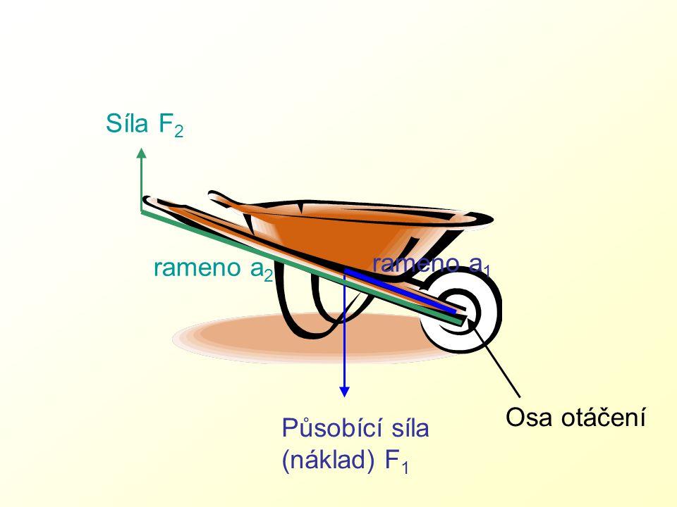 Osa otáčení Působící síla (náklad) F 1 rameno a 1 rameno a 2 Síla F 2