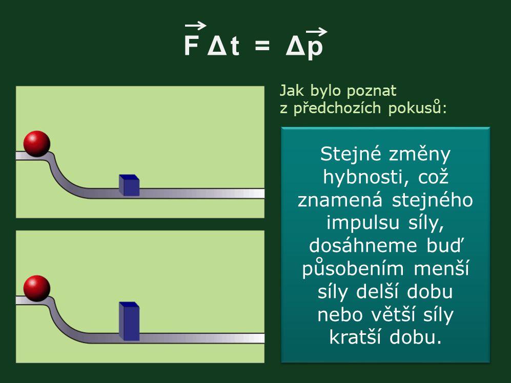 Jak bylo poznat z předchozích pokusů: F Δ t = Δ p Stejné změny hybnosti, což znamená stejného impulsu síly, dosáhneme buď působením menší síly delší d