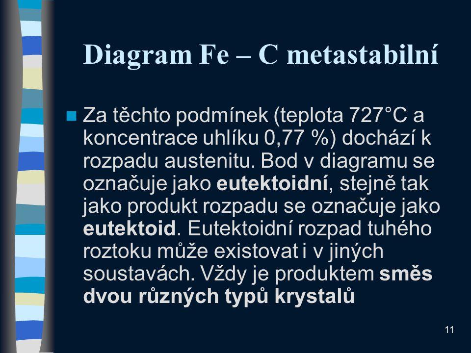 11 Diagram Fe – C metastabilní Za těchto podmínek (teplota 727°C a koncentrace uhlíku 0,77 %) dochází k rozpadu austenitu.