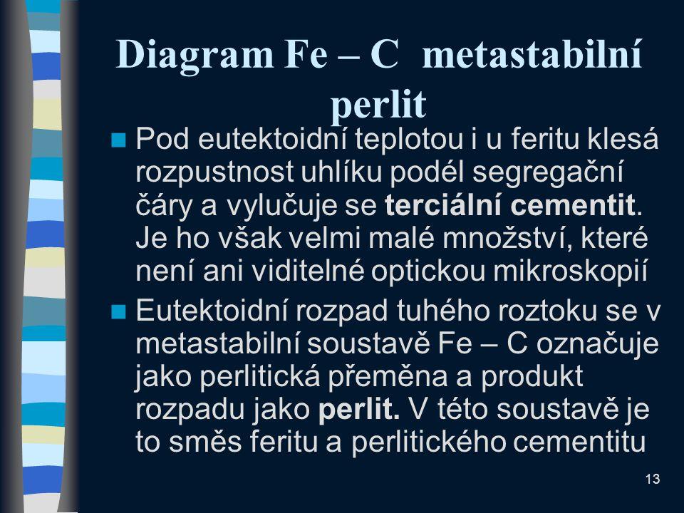 13 Diagram Fe – C metastabilní perlit Pod eutektoidní teplotou i u feritu klesá rozpustnost uhlíku podél segregační čáry a vylučuje se terciální cementit.