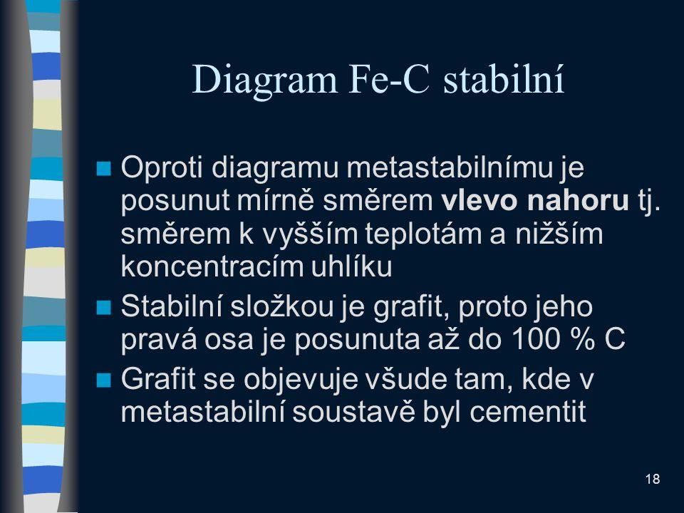 18 Diagram Fe-C stabilní Oproti diagramu metastabilnímu je posunut mírně směrem vlevo nahoru tj.