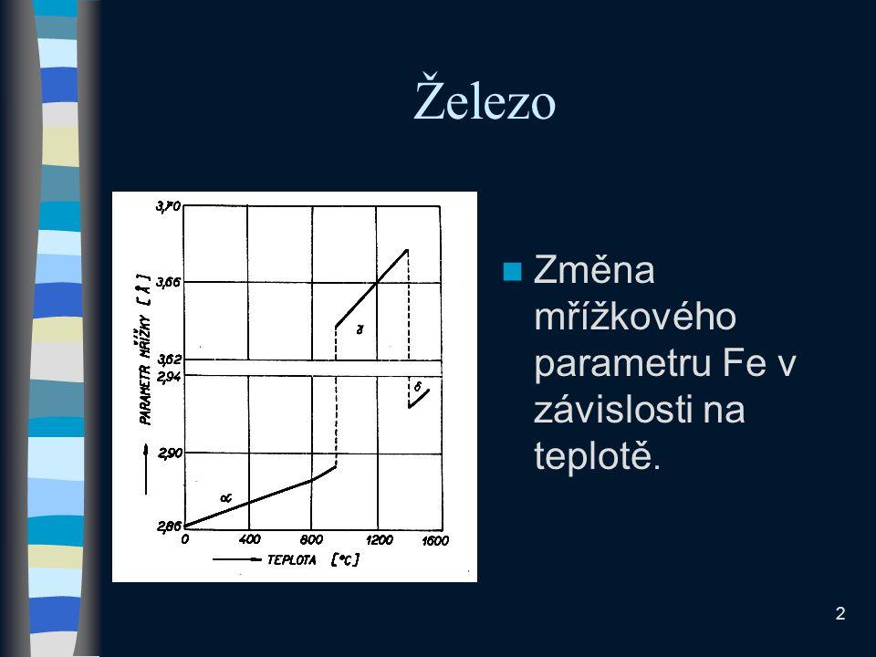 2 Železo Změna mřížkového parametru Fe v závislosti na teplotě.