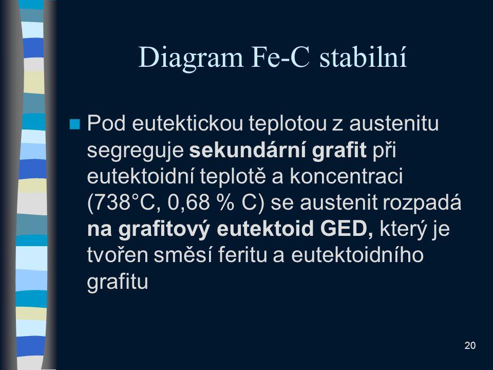 20 Diagram Fe-C stabilní Pod eutektickou teplotou z austenitu segreguje sekundární grafit při eutektoidní teplotě a koncentraci (738°C, 0,68 % C) se austenit rozpadá na grafitový eutektoid GED, který je tvořen směsí feritu a eutektoidního grafitu