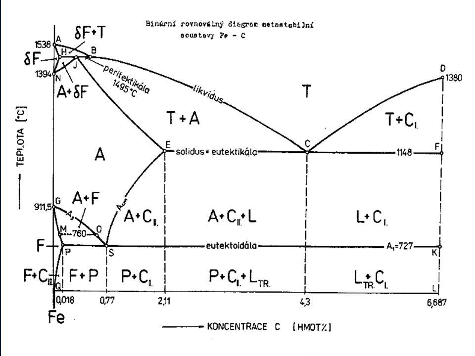 17 Diagram Fe – C metastabilní bílá litina Slitiny železa s vyšším obsahem uhlíku než 2,11 % se v soustavě metastabilní označují jako bílé litiny a surová železa.