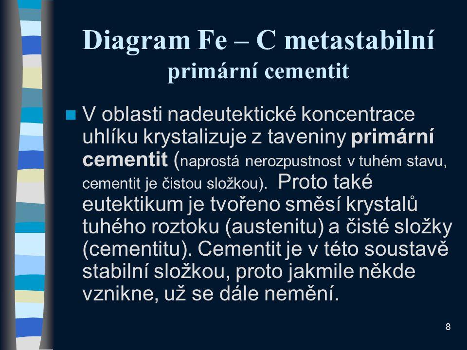 8 Diagram Fe – C metastabilní primární cementit V oblasti nadeutektické koncentrace uhlíku krystalizuje z taveniny primární cementit ( naprostá nerozpustnost v tuhém stavu, cementit je čistou složkou).