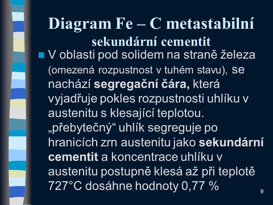 9 Diagram Fe – C metastabilní sekundární cementit V oblasti pod solidem na straně železa (omezená rozpustnost v tuhém stavu), se nachází segregační čára, která vyjadřuje pokles rozpustnosti uhlíku v austenitu s klesající teplotou.