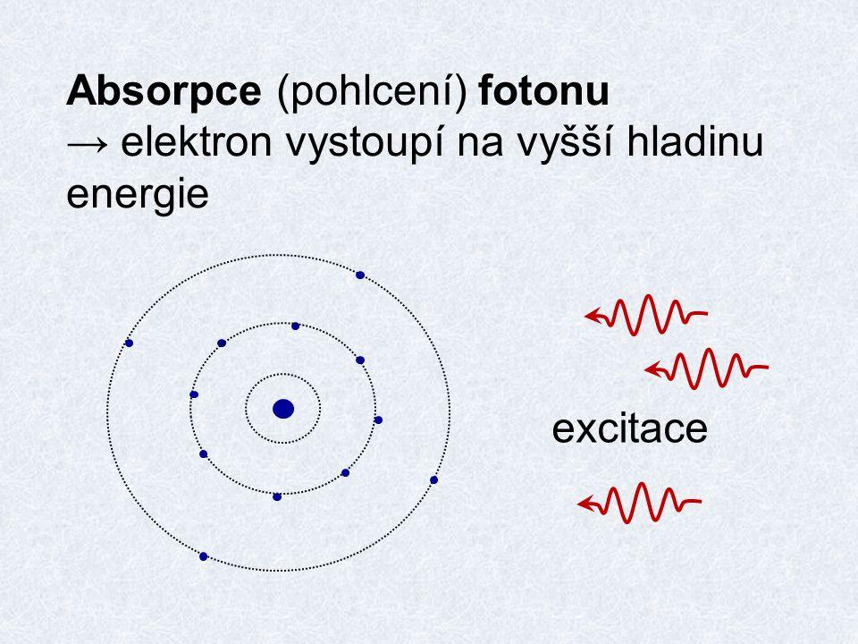 Absorpce (pohlcení) fotonu → elektron vystoupí na vyšší hladinu energie excitace