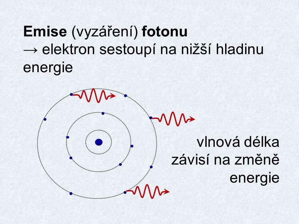 LASER=Light Ampified by Stimulated Emission of Radiation silný záblesk