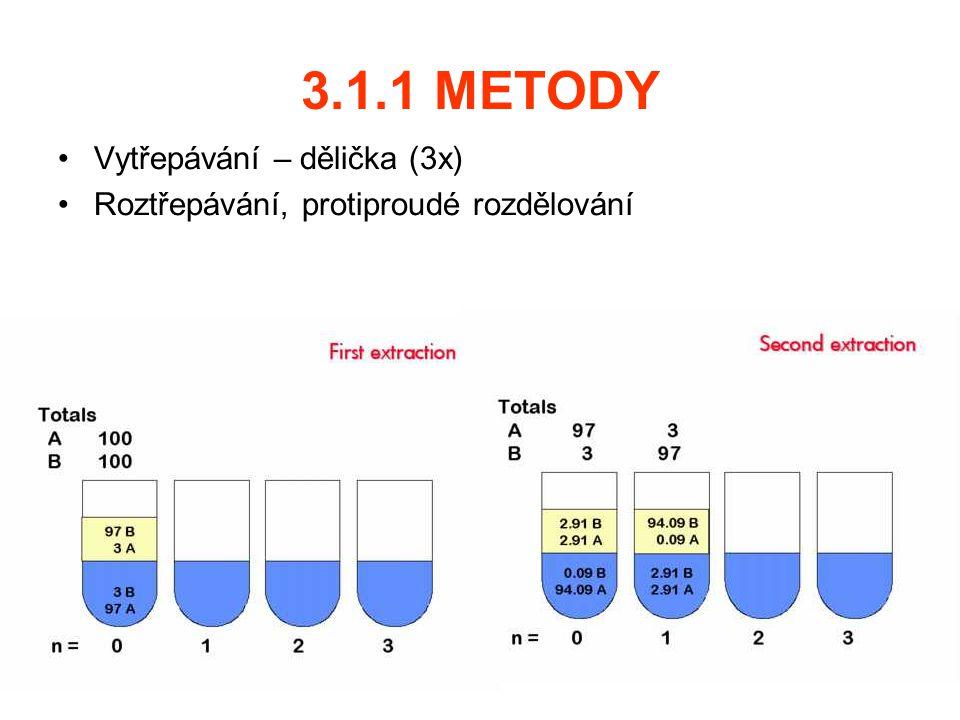 3.1.1 METODY Vytřepávání – dělička (3x) Roztřepávání, protiproudé rozdělování