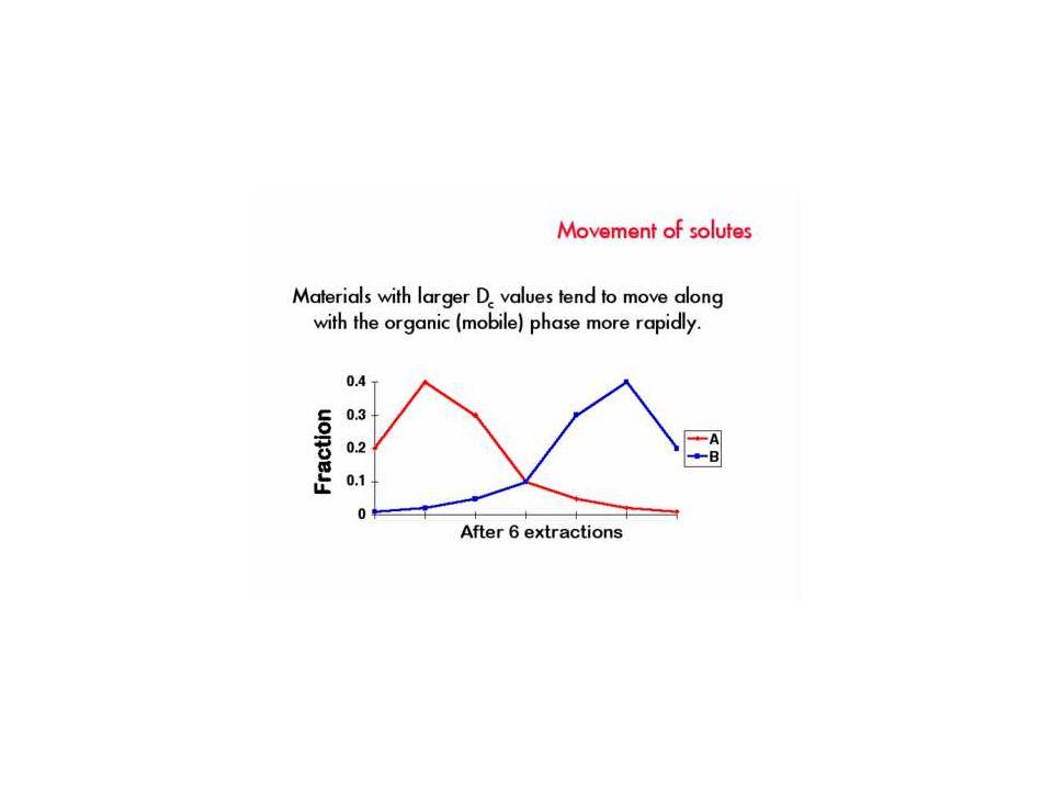 Protiproudé rozdělování - Craigování Průmyslové použití Rychlé, Bezodpadové Malá spotřeba rozpouštědel Matematické zpracování ↓ optimalizace procesu antibiotika, cholesterol z lanolinu